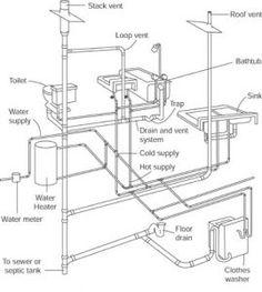 Sanitary Vent Diagram Sewer Vent Diagrams Wiring Diagram