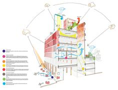 Centre buildings redevelopment at lse - rogers stirk harbour + partners environmental analysis, environmental studies Architecture Concept Diagram, Architecture Panel, Architecture Wallpaper, Green Architecture, Sustainable Architecture, Sustainable Design, Architecture Details, Conceptual Sketches, Conceptual Design