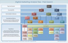 The Digital Marketing Analysis Tree: Understanding Root Causes