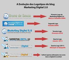 A evolução dos Logotipos do Blog Marketing Digital 2.0