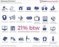 Over welke diensten (niet tastbare zaken) moet 21% btw worden betaald?