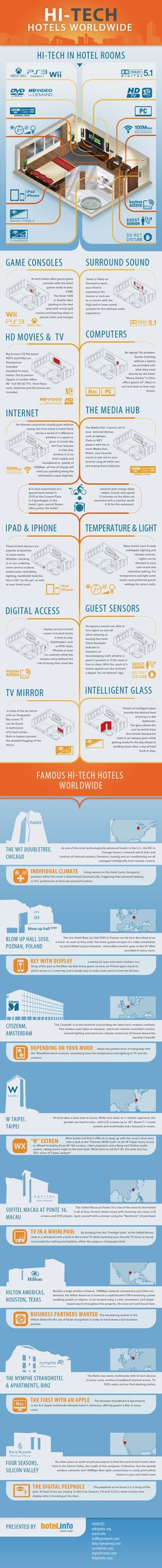 The Future Is Now for Tech Friendly Hotels and Their Guests
