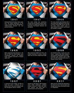 Part 2. A evolucao do 'S' do Super-Homem ao Longo de 75 Anos. 75-Year Evolution Of Superman Logos