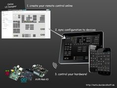 NetIO - Control Raspberry PI With iPhone / iPad or Android devices - IndieCity
