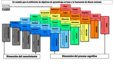 Un modelo para la definición de objetivos de aprendizaje en base a la taxonomía de Bloom revisada #infografía