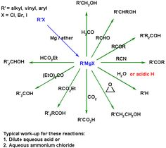Grignard+Reaction   Here is a preview of Grignard reactions that you should consider from ...