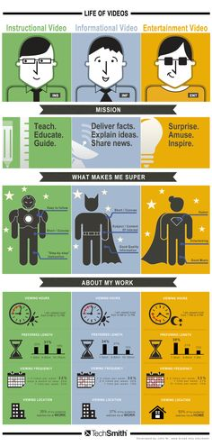 Video Marketing Infographic Video & Marketing