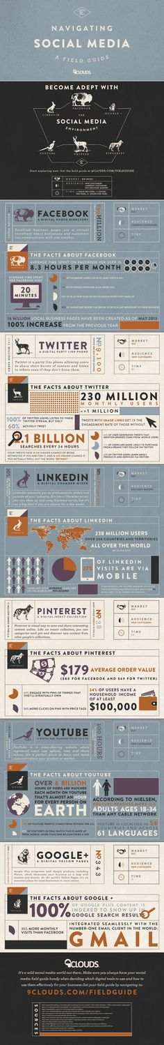 A Field Guide To Navigating Social Media #SMM That's right!  It's also interesting that the infographic categorizes Twitter as good for finding new customers, versus Facebook being a good tool for current customers. I think every major social network can be utilized for lead generation, but I don't know if I'd categorically define Twitter as better for it than Facebook. It definitely depends on whether you're spending or not, and your content strategy on each network.