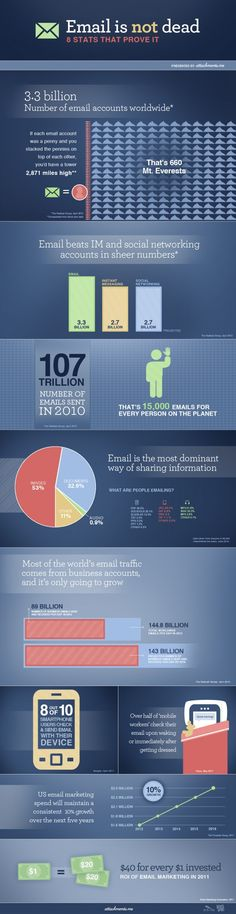 Infographic: 8 surprising stats about the power of email marketing - Health Care Communication News Marketing Topics, Marketing Articles, Direct Marketing, Mobile Marketing, Inbound Marketing, Content Marketing, Internet Marketing, Marketing And Advertising, Online Marketing