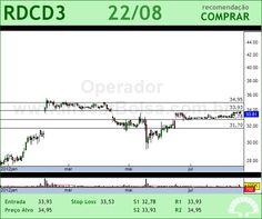 REDECARD - RDCD3 - 22/08/2012 #RDCD3 #analises #bovespa