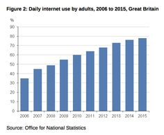 Flexible working on the rise as ONS reveals 86% of households now have internet access | simply communicate
