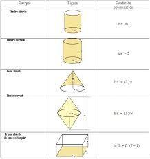Figuras 3d Area Y Volumen Y Formulas Buscar Con Google Volumen De Figuras Geometricas Formulas Volumenes