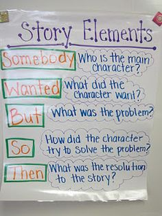 Story Elements  --  and a lot more anchor charts for various literacy and math topics from a 4th grade teacher. (many charts can be used for multiple grade levels)