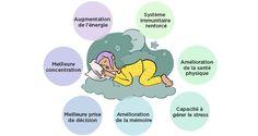 coucher tôt a plusieurs avantages pour le corps et l'esprit, voici les 10 bienfaits d'un sommeil réparateur qui vont vous inciter à vous coucher tôt.