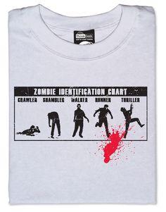 ThinkGeek :: Zombie Identification Chart - I want one!