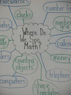 Why is math important? Where do we see Math? Great launch to Math workshop! Math Strategies, Math Resources, Math Activities, Math Games, Math Charts, Math Anchor Charts, Pasado Simple, Presente Simple, Math Talk