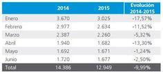 El nº de disoluciones del primer semestre alcanza las 12.949,un 9,99% menos que el año pasado. #Informa