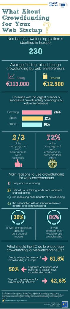 L'Europe compte 230 plate-formes de #crowdfunding