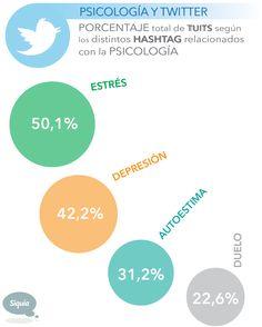 Psicología y Twitter #infografia #infographic #sociamedia #psychology