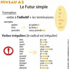 Le futur simple voir aussi:  http://ouicestca.com/le-futur-in-french-how-to-use/ consultez aussi: http://fc52.stdizier.free.fr/dida/PSD/index.php?act=voircours&cours=futur