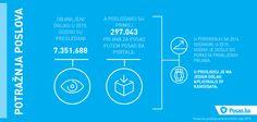 Rezultati Posao.ba godišnje analize tržišta rada za 2015. godinu.