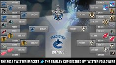 Here's how the 2012 Stanley Cup playoffs would play out if the winner of each series is the team with more followers.