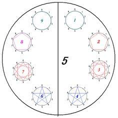 写真のような板を使って、子どもたちに九九の糸かけを体験させることができます。そして、このように実際に手を動かした後で、それをまとめることができます。 ■九九の糸かけの結果 その0から始めて、九九の各段を周ると次のような図になります。このことは、シュタ...