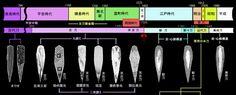 日本刀の刀身構造