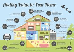 Adding Value To Your Home Infographic #realestate #homevalue