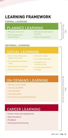 """From """"Designing Learning for a 21st Century Workforce"""" in ASTD's April 2012"""
