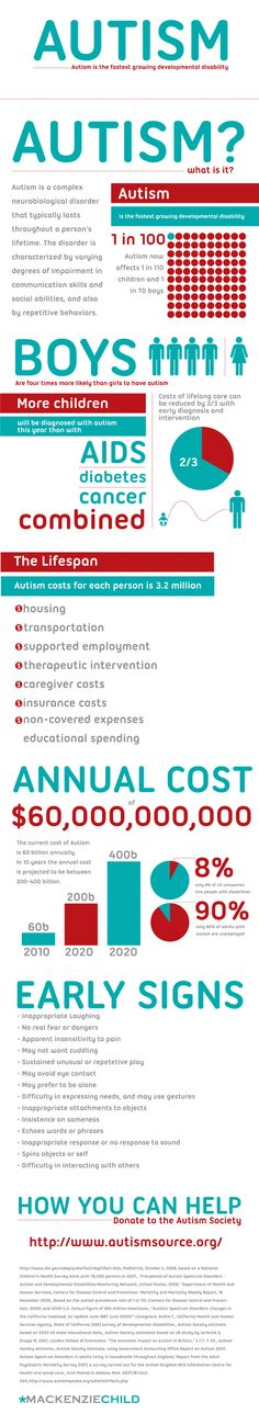Autism - the fastest growing developmental disability