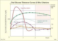 уровни кривых глюкозы при пероральном глюкозотолерантном тесте