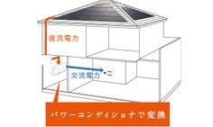 三菱 パワーコンディショナ 電力変換効率の追求
