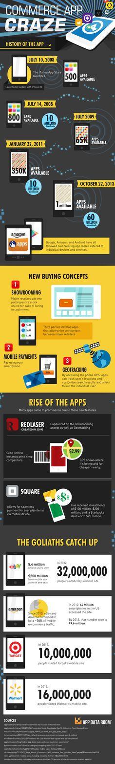 Commerce App Craze