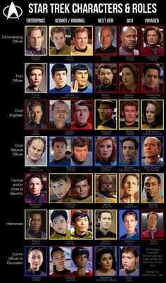 Star Trek characters and roles