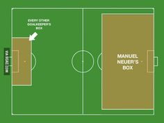 We don't need defenders, we have Manuel Neuer...