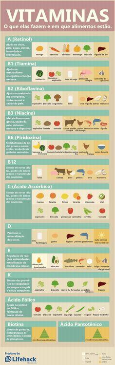 infográfico de vitaminas tudoporemail