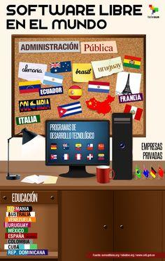 El software libre en el mundo Cuba, Software Libre, Linux, Desktop Screenshot, Tecno, Musicals, World, Latin America, Venezuela