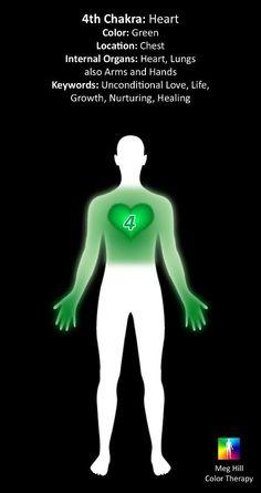 4th chakra - heart