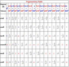 Maths Formulas List, Maths Algebra Formulas, Math Vocabulary, Math Formula Sheet, Cool Math Tricks, Maths Tricks, Formula Chart, Math Tutorials, Maths Exam