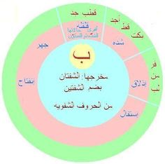 Coran Tajwid, Tajweed Quran, Life Quotes, Chart, Kids, Islamic, Country, Places, Projects