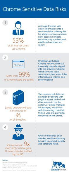 Google Chrome 'Fails to Protect Sensitive Personal Data' Oct 10, 2013 By Neil J. Rubenking Chrome Sensitive Data Risks