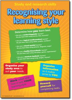 Study and Research Skills Posters