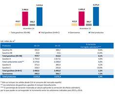 Las salidas de productos petrolíferos desde las instalaciones de CLH aumentaron un 2,4% en diciembre de 2015 CLH Noticias http://www.clh.es/section.cfm?id=4&side=53&lang=sp&nid=532