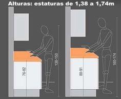 La altura de la encimera en la cocina es un elemento importante a tener en cuenta. La altura no debe ser un estándar fijo para todas las personas. Los muebles de cocina se deben adaptar a la altura…