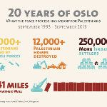 Infographic: Twenty years of Oslo. Accompanying op-ed here >>> http://aje.me/1eonkRN (by me & @DocR0cket)