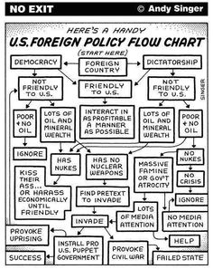 US Foreign Policy FlowChart