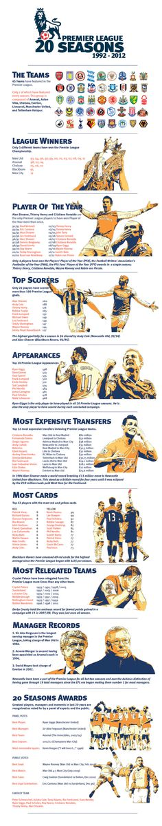 English Premier League Infographic. Get last minute Football tickets at www.tikbuzz.co.uk