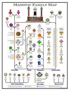Masonic family map.                                                                                                                                                      More
