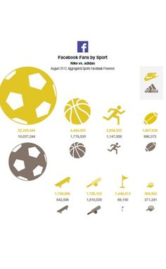 Report Sends Nike and Adidas to Head of Digital Marketing Class via ClickZ